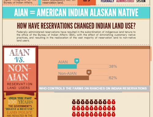 Agricultural Inequality on American Indian Reservations  (2012 Ag Census infographic)